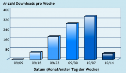 Podcast Download Statistik für September/Oktober 2013