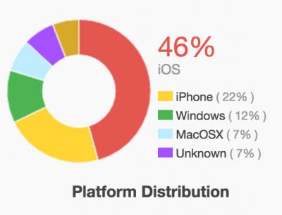 Verteilung der Podcast-App Betriebssysteme